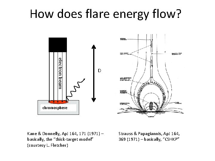 How does flare energy flow? electron beam D chromosphere Kane & Donnelly, Ap. J