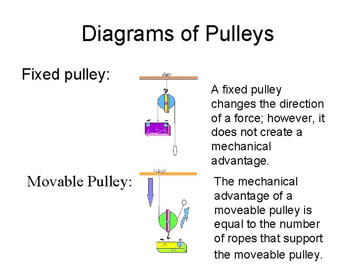 Diagrams of Pulleys Fixed pulley: Movable Pulley: A fixed pulley changes the direction of