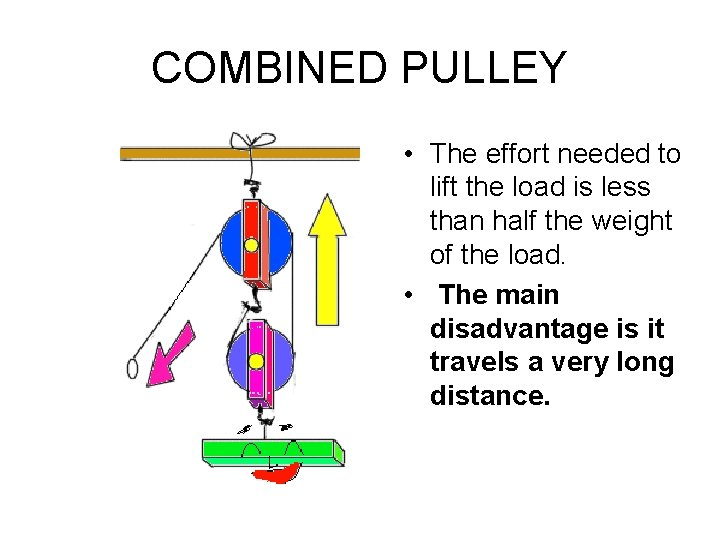 COMBINED PULLEY • The effort needed to lift the load is less than half