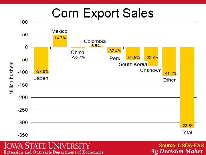 Corn Export Sales Source: USDA-FAS Extension and Outreach/Department of Economics