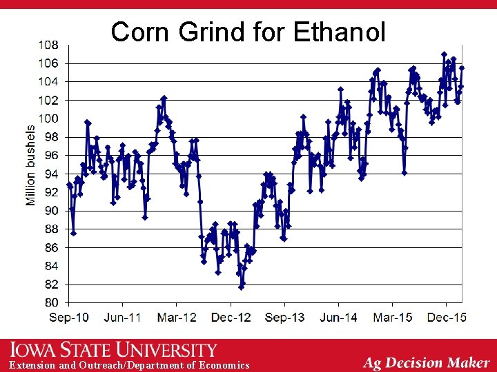 Corn Grind for Ethanol Extension and Outreach/Department of Economics