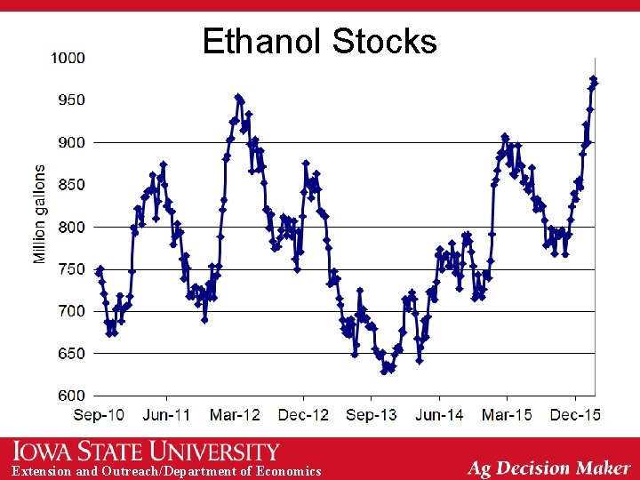 Ethanol Stocks Extension and Outreach/Department of Economics
