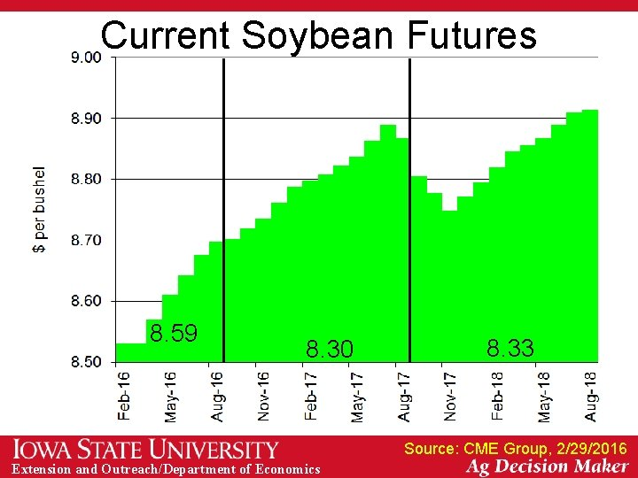 Current Soybean Futures 8. 59 8. 30 8. 33 Source: CME Group, 2/29/2016 Extension