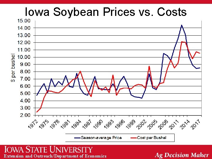 Iowa Soybean Prices vs. Costs Extension and Outreach/Department of Economics