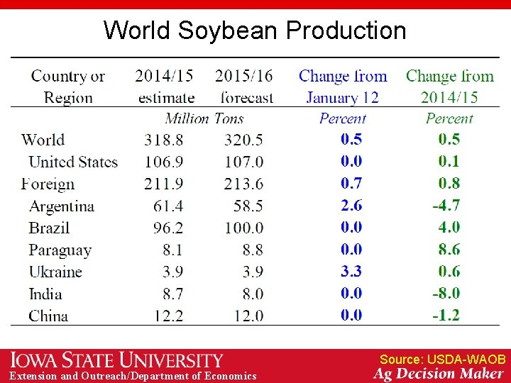 World Soybean Production Source: USDA-WAOB Extension and Outreach/Department of Economics