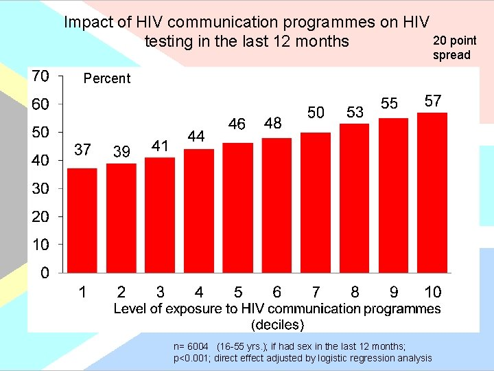 Impact of HIV communication programmes on HIV 20 point testing in the last 12