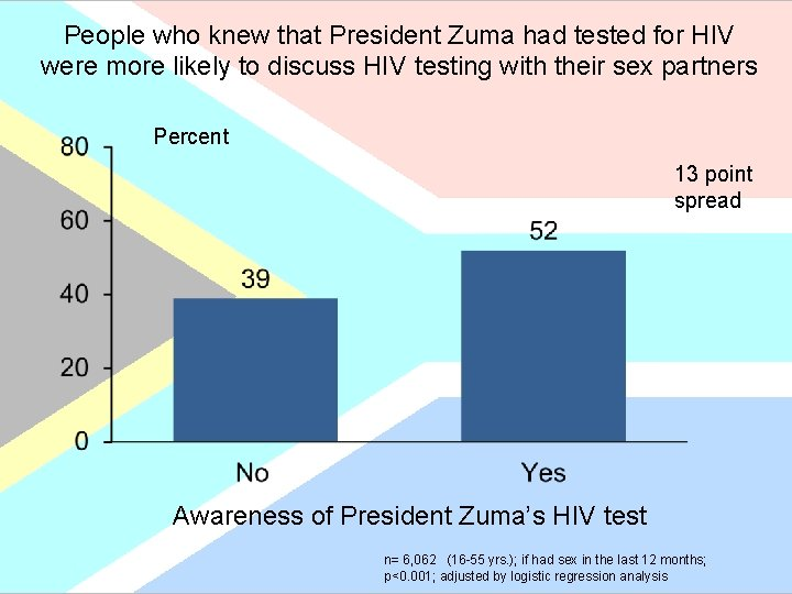 People who knew that President Zuma had tested for HIV were more likely to