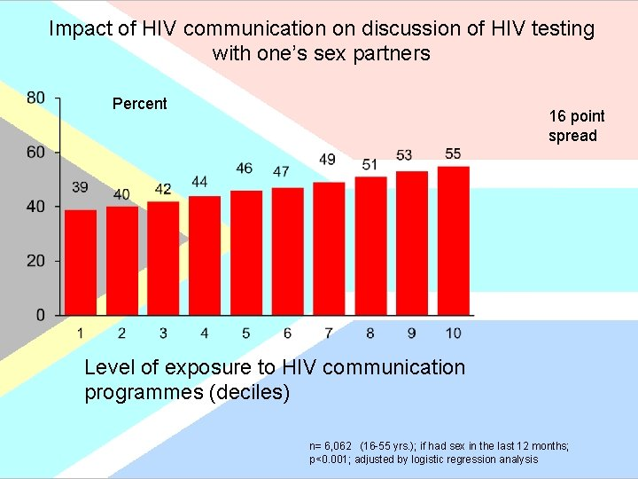 Impact of HIV communication on discussion of HIV testing with one's sex partners Percent