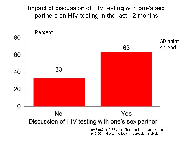 Impact of discussion of HIV testing with one's sex partners on HIV testing in