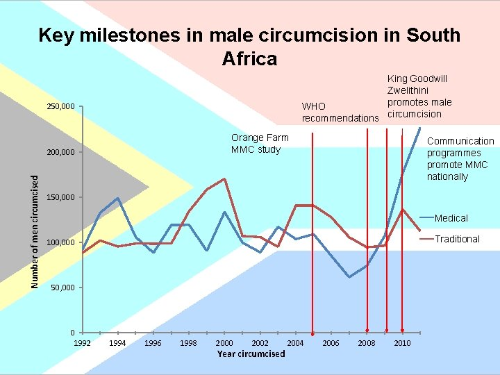 Key milestones in male circumcision in South Africa King Goodwill Zwelithini promotes male WHO