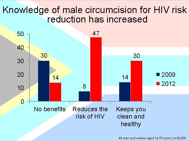 Knowledge of male circumcision for HIV risk reduction has increased 47 50 40 30