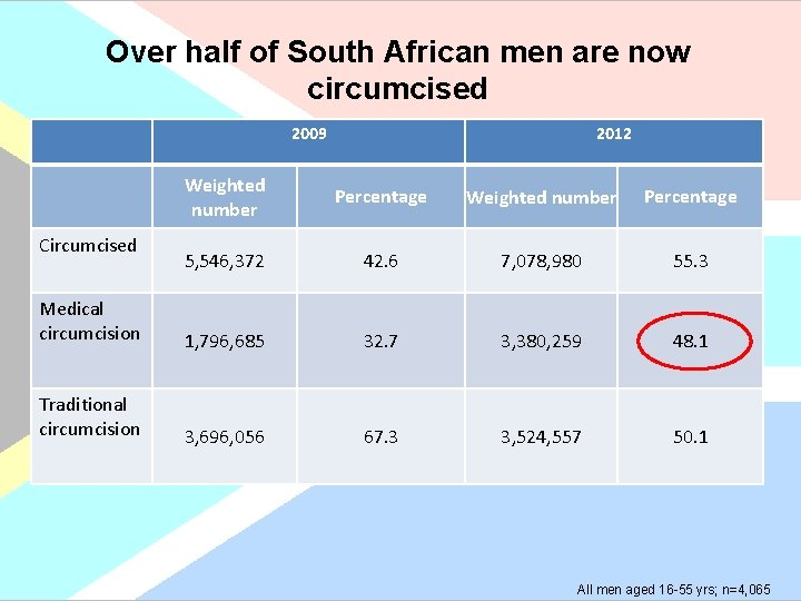 Over half of South African men are now circumcised 2009 2012 Weighted number Percentage