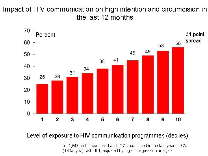 Impact of HIV communication on high intention and circumcision in the last 12 months