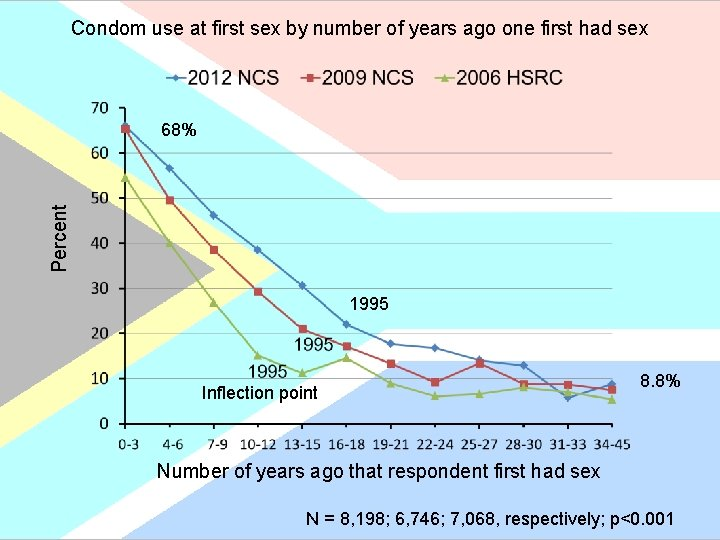 Condom use at first sex by number of years ago one first had sex