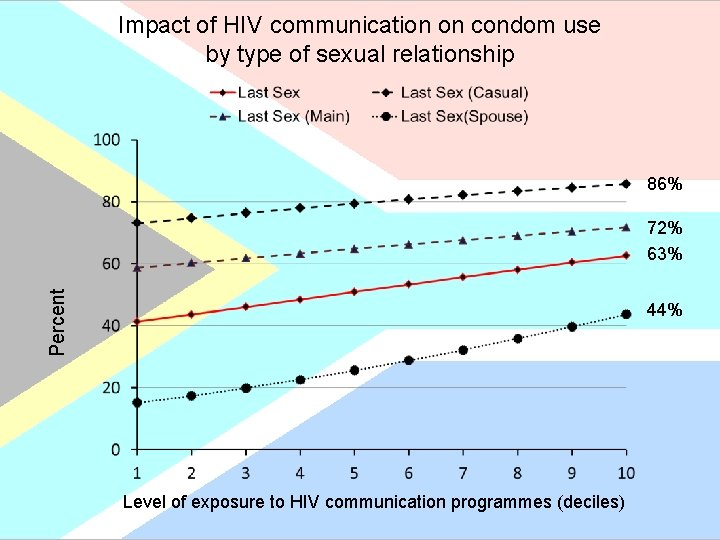 Impact of HIV communication on condom use by type of sexual relationship 86% Percent