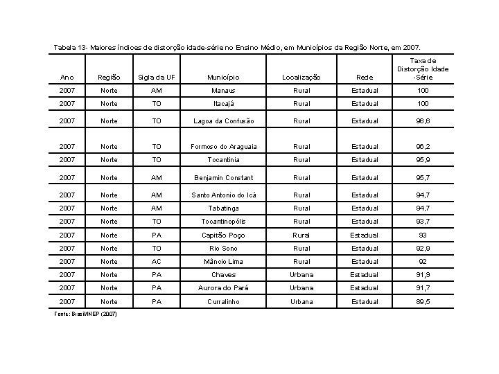 Tabela 13 - Maiores índices de distorção idade-série no Ensino Médio, em Municípios da