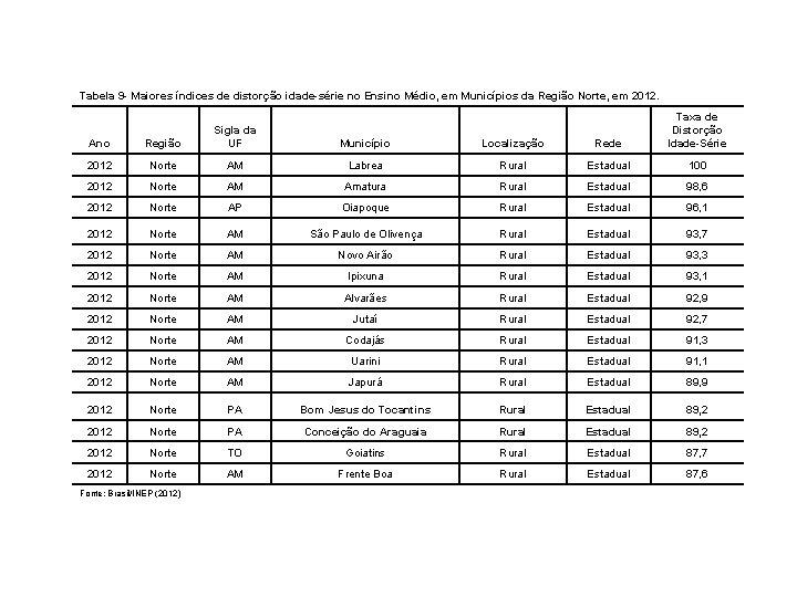 Tabela 9 - Maiores índices de distorção idade-série no Ensino Médio, em Municípios da
