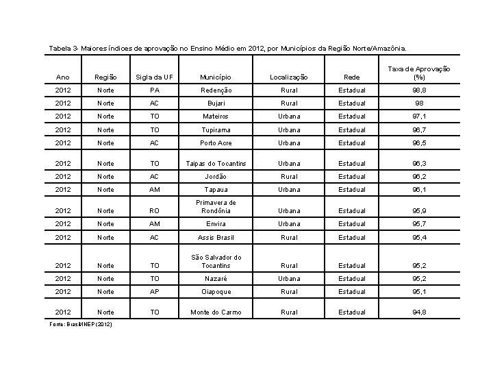 Tabela 3 - Maiores índices de aprovação no Ensino Médio em 2012, por Municípios