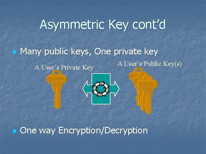Asymmetric Key cont'd n Many public keys, One private key A User's Private Key