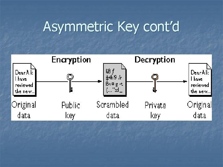 Asymmetric Key cont'd