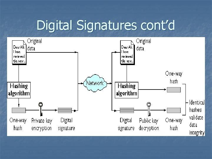 Digital Signatures cont'd