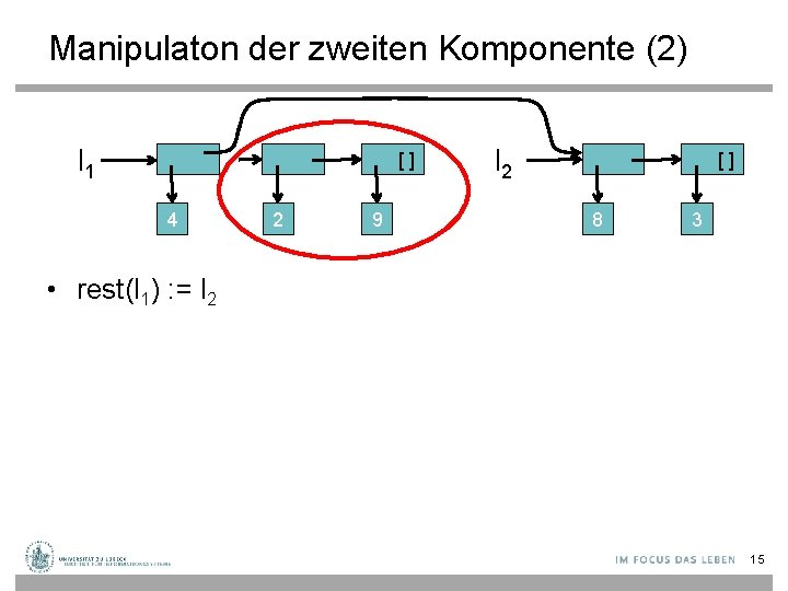 Manipulaton der zweiten Komponente (2) l 1 [] 4 2 9 l 2 []