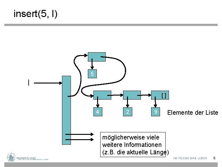 insert(5, l) 5 l [] 4 2 9 Elemente der Liste möglicherweise viele weitere