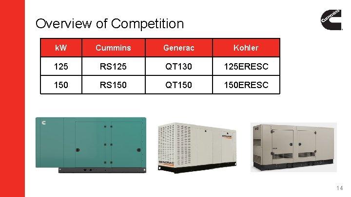 Overview of Competition k. W Cummins Generac Kohler 125 RS 125 QT 130 125