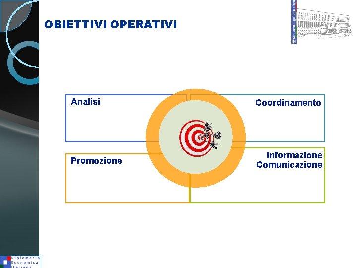 OBIETTIVI OPERATIVI Analisi Coordinamento Promozione Informazione Comunicazione