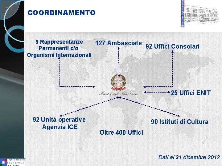 COORDINAMENTO 9 Rappresentanze 127 Ambasciate 92 Uffici Consolari Permanenti c/o Organismi Internazionali 25 Uffici