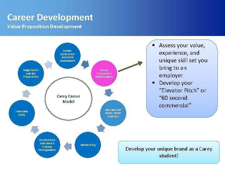 Career Development Value Proposition Development Career Exploration and Skills Assessment Negotiation and Job Preparation