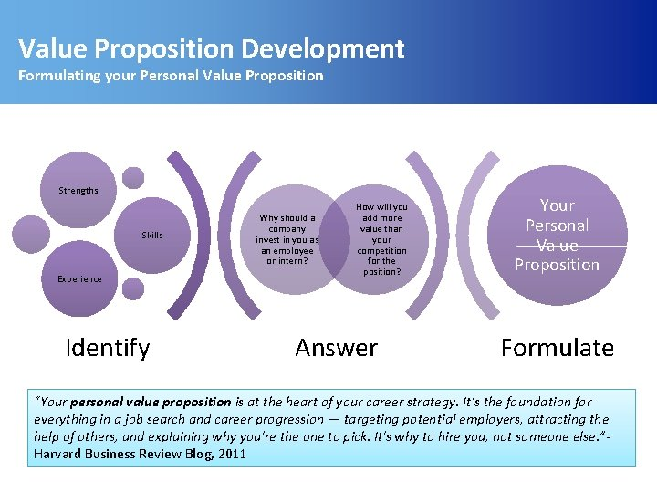 Value Proposition Development Formulating your Personal Value Proposition Strengths Skills Experience Identify Why should