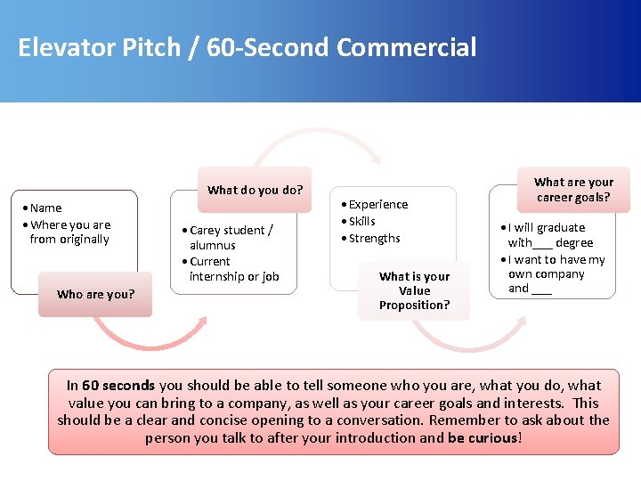 Elevator Pitch / 60 -Second Commercial What do you do? • Name • Where