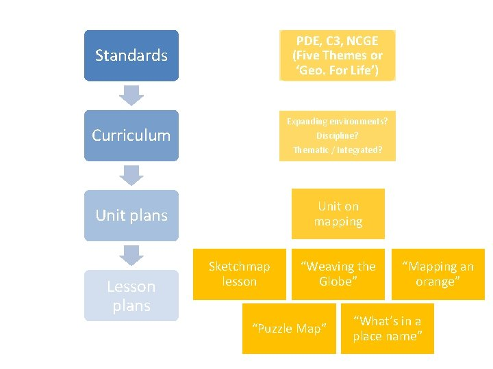 PDE, C 3, NCGE (Five Themes or 'Geo. For Life') Standards Expanding environments? Curriculum