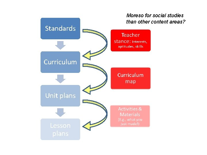 Standards Curriculum Unit plans Lesson plans Moreso for social studies than other content areas?