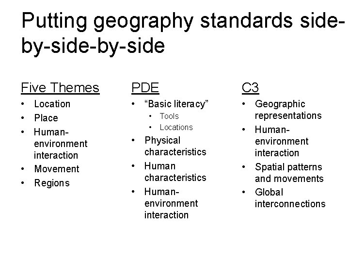 Putting geography standards sideby-side-by-side Five Themes PDE C 3 • Location • Place •