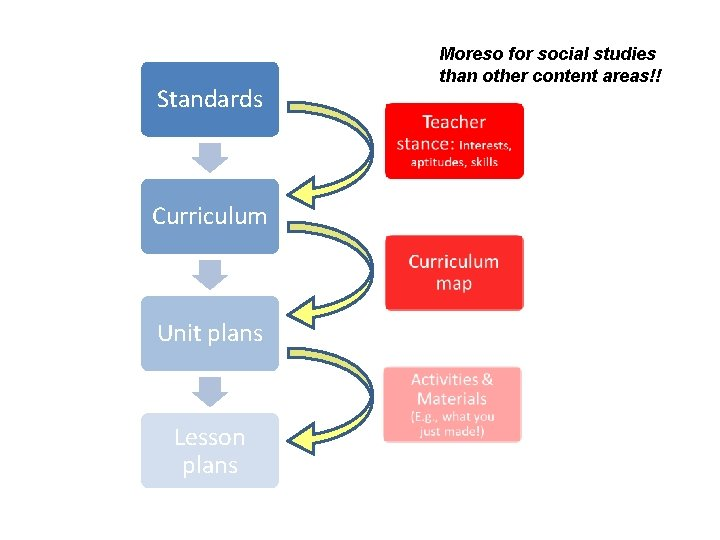Standards Curriculum Unit plans Lesson plans Moreso for social studies than other content areas!!