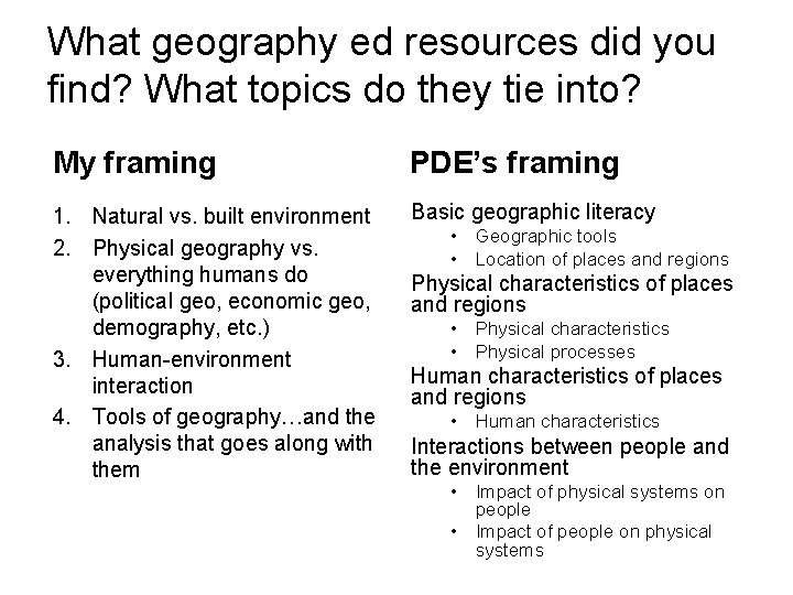 What geography ed resources did you find? What topics do they tie into? My