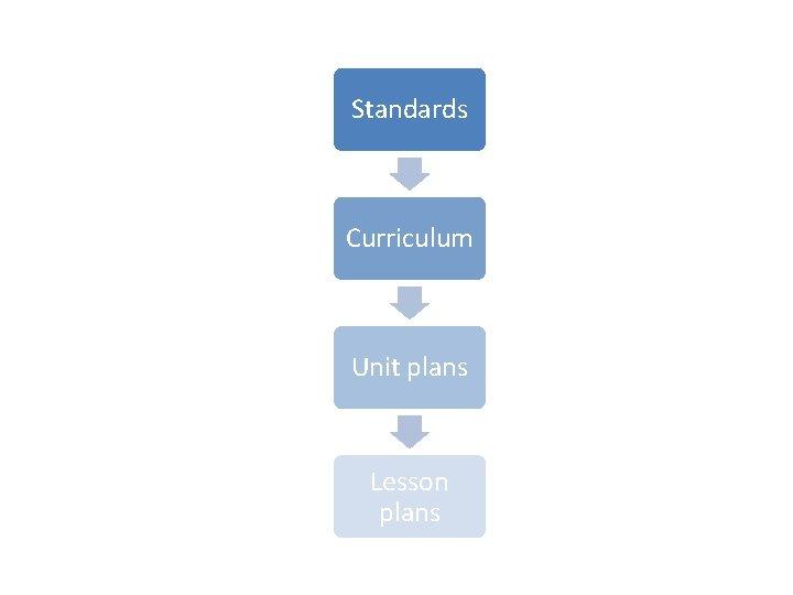 Standards Curriculum Unit plans Lesson plans