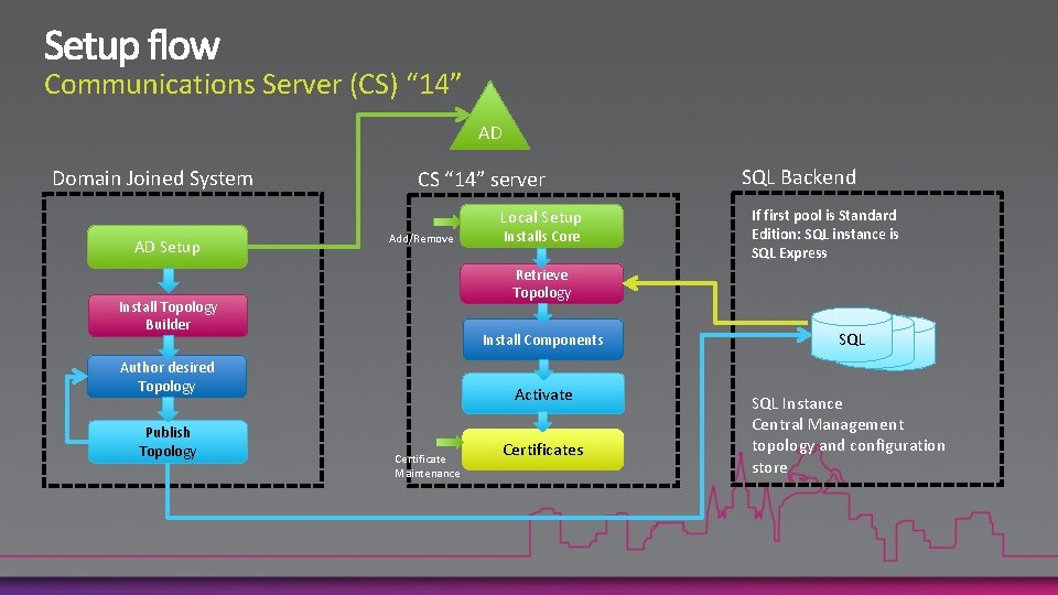 """Communications Server (CS) """" 14"""" AD Domain Joined System CS """" 14"""" server Local"""