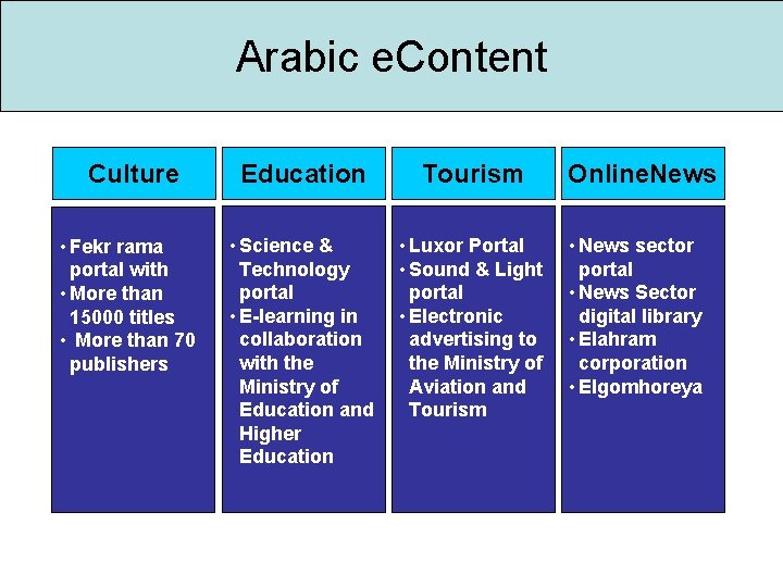 Arabic e. Content Culture • Fekr rama portal with • More than 15000 titles