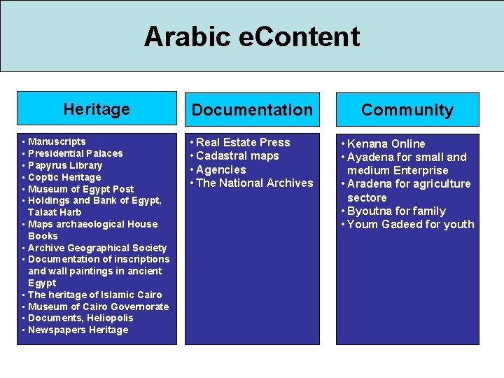 Arabic e. Content Heritage Documentation Community • Manuscripts • Presidential Palaces • Papyrus Library
