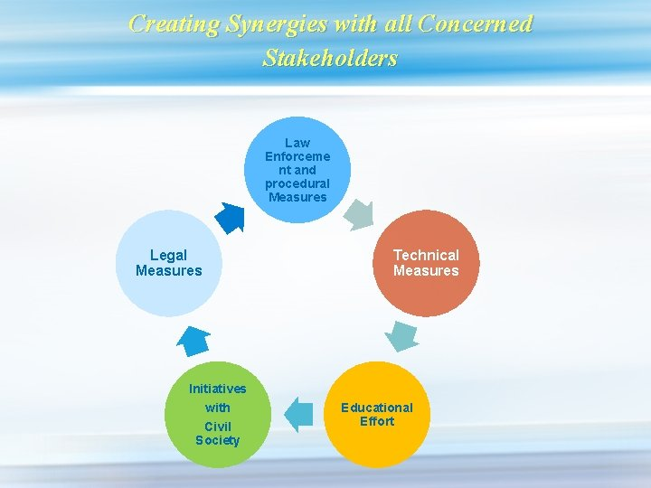 Creating Synergies with all Concerned Stakeholders Law Enforceme nt and procedural Measures Legal Measures