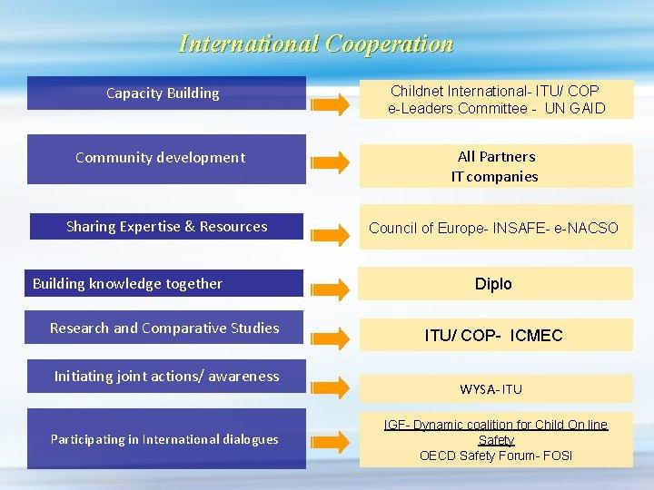 International Cooperation Capacity Building Childnet International- ITU/ COP e-Leaders Committee - UN GAID Community