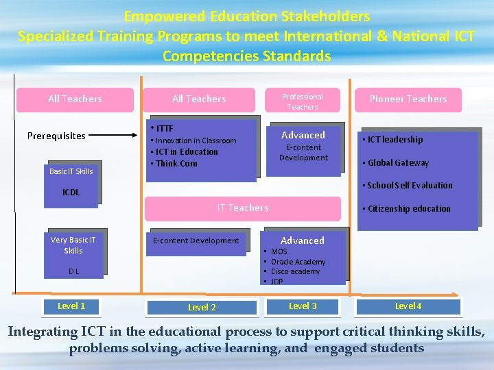 Empowered Education Stakeholders Specialized Training Programs to meet International & National ICT Competencies Standards