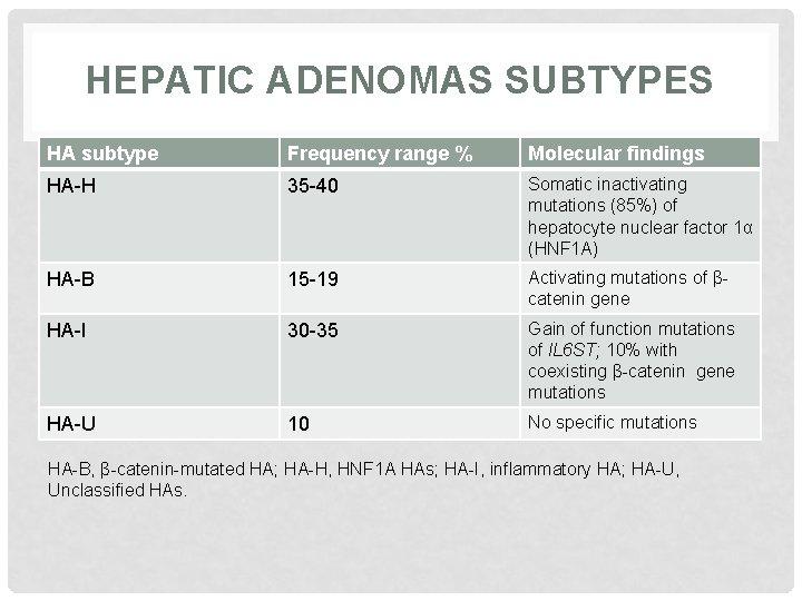 HEPATIC ADENOMAS SUBTYPES HA subtype Frequency range % Molecular findings HA-H 35 -40 Somatic