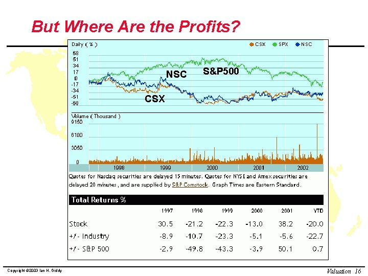 But Where Are the Profits? NSC S&P 500 CSX Copyright © 2003 Ian H.