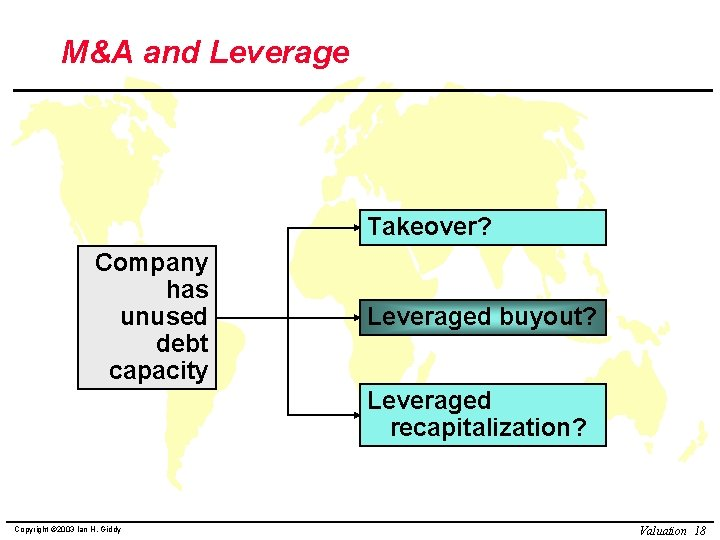 M&A and Leverage Takeover? Company has unused debt capacity Leveraged buyout? Leveraged recapitalization? Copyright