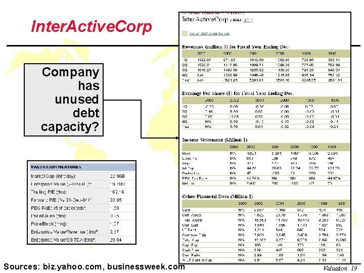 Inter. Active. Corp Company has unused debt capacity? Copyright © 2003 Ianbiz. yahoo. com,