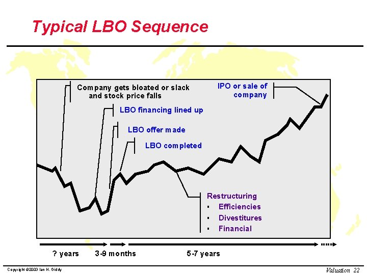 Typical LBO Sequence Company gets bloated or slack and stock price falls IPO or